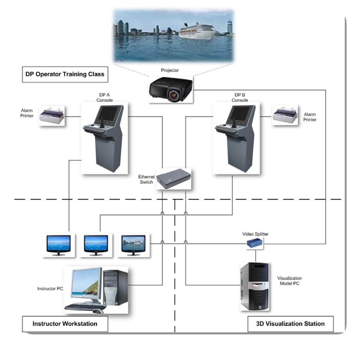 海洋结构物动力定位系统研究平台